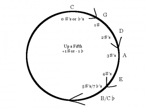 the-circle-of-fifths-diagram