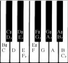 piano-key-chart