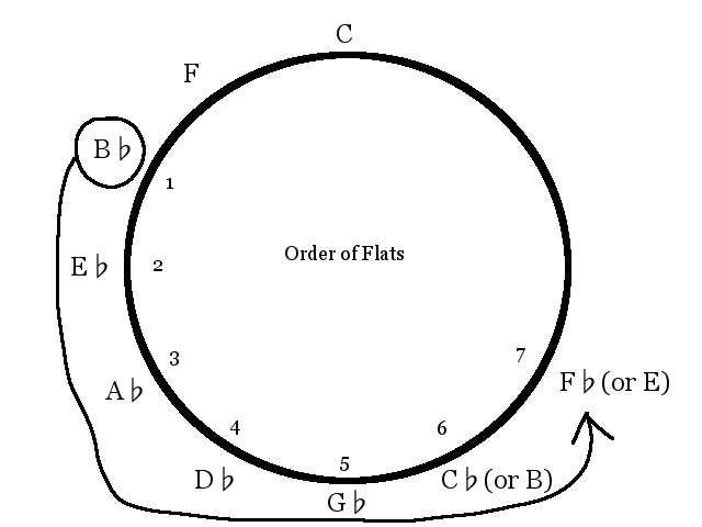 circle-of-fifths-order-of-flats