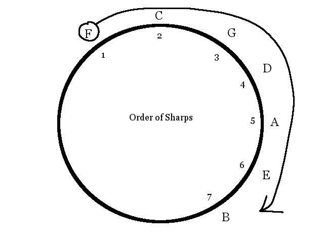 circle-of-fifths-order-of-sharps
