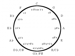 memorize-Circle-of-Fifths
