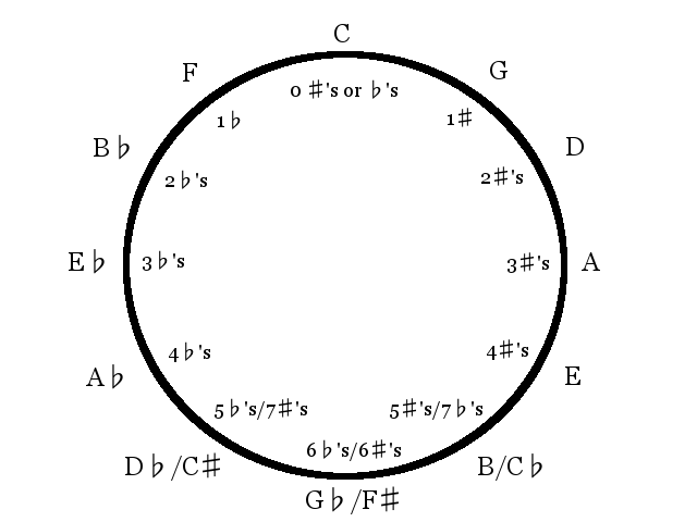 the-circle-of-fifths